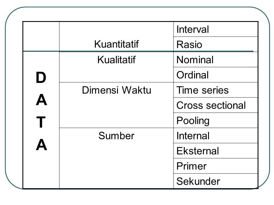 DATADATA Kuantitatif Interval Rasio KualitatifNominal Ordinal Dimensi WaktuTime series Cross sectional Pooling SumberInternal Eksternal Primer Sekunder