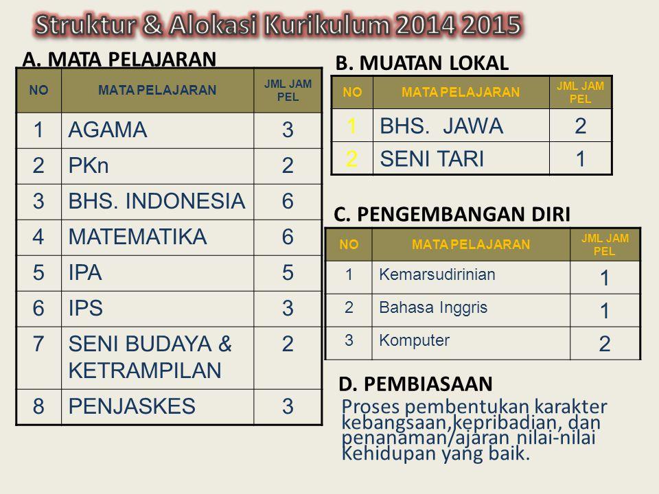 A. MATA PELAJARAN B. MUATAN LOKAL NOMATA PELAJARAN JML JAM PEL 1AGAMA3 2PKn2 3BHS. INDONESIA6 4MATEMATIKA6 5IPA5 6IPS3 7SENI BUDAYA & KETRAMPILAN 2 8P