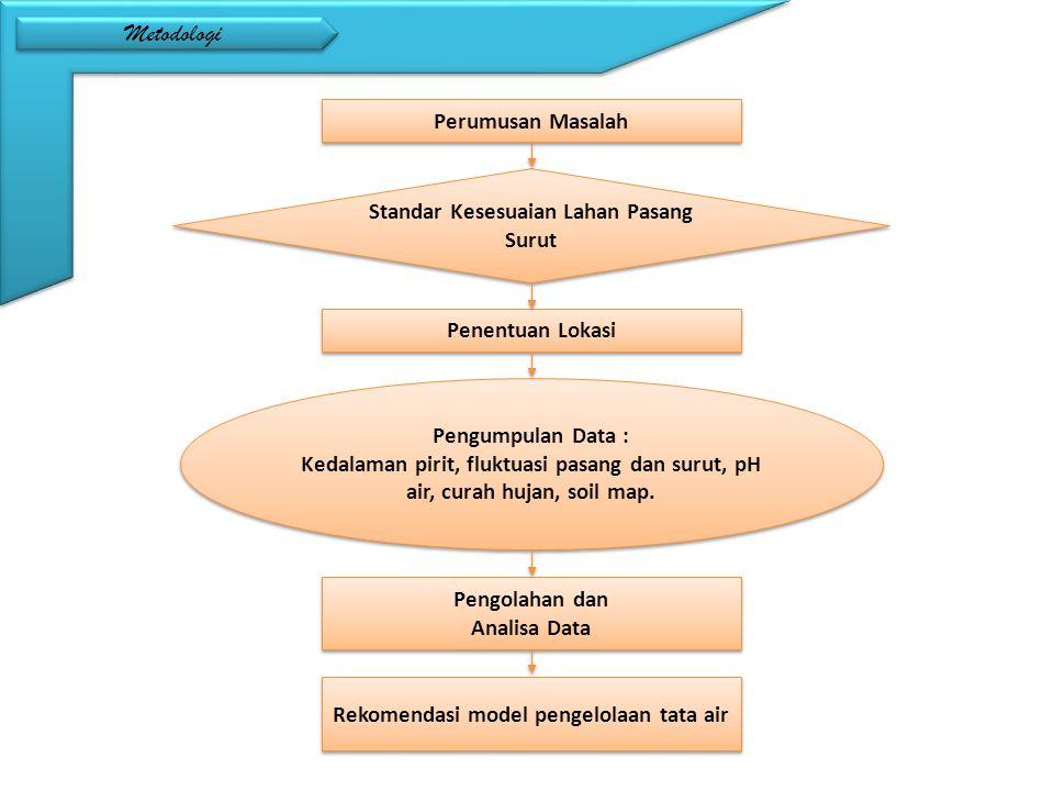 Perumusan Masalah Penentuan Lokasi Standar Kesesuaian Lahan Pasang Surut Pengumpulan Data : Kedalaman pirit, fluktuasi pasang dan surut, pH air, curah