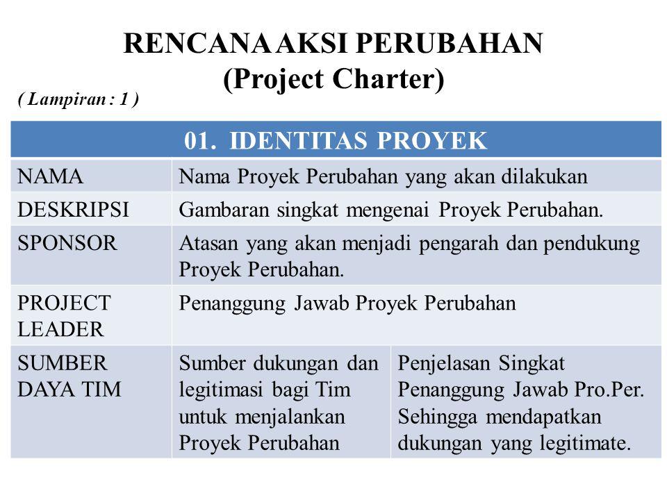 RENCANA AKSI PERUBAHAN (Project Charter) 01. IDENTITAS PROYEK NAMANama Proyek Perubahan yang akan dilakukan DESKRIPSIGambaran singkat mengenai Proyek
