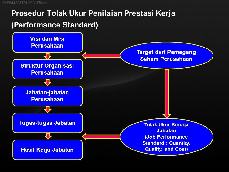 Prosedur Tolak Ukur Penilaian Prestasi Kerja (Performance Standard) Visi dan Misi Perusahaan Struktur Organisasi Perusahaan Jabatan-jabatan Perusahaan