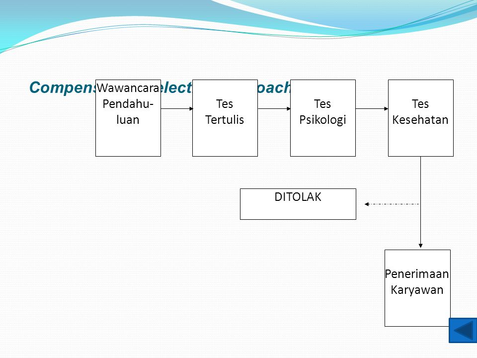 Compensatory Selection Approach Wawancara Pendahu- luan Tes Tertulis Tes Psikologi Penerimaan Karyawan DITOLAK Tes Kesehatan