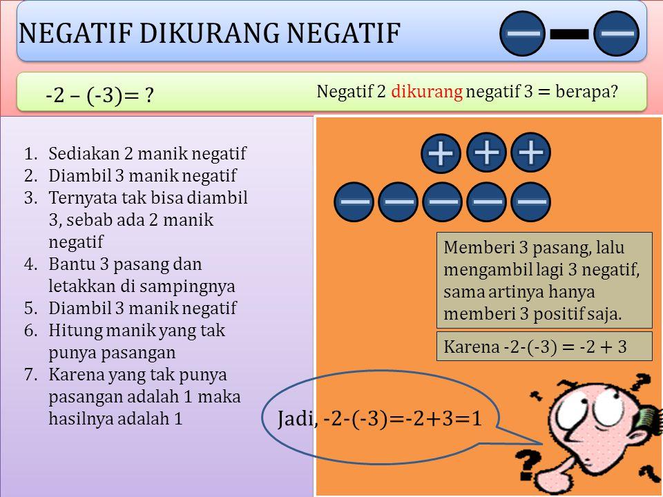 NEGATIF DIKURANG POSITIF -3 – 2= ? Negatif 3 dikurang positif 2 = berapa? 1.Sediakan 3 manik negatif 2.Diambil 2 manik positif 3.Ternyata tak bisa dia