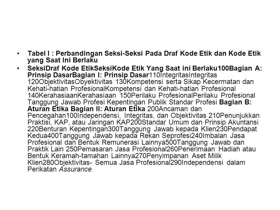 Tabel I : Perbandingan Seksi-Seksi Pada Draf Kode Etik dan Kode Etik yang Saat Ini Berlaku SeksiDraf Kode EtikSeksiKode Etik Yang Saat ini Berlaku100Bagian A: Prinsip DasarBagian I: Prinsip Dasar110IntegritasIntegritas 120ObjektivitasObyektivitas 130Kompetensi serta Sikap Kecermatan dan Kehati-hatian ProfesionalKompetensi dan Kehati-hatian Profesional 140KerahasiaanKerahasiaan 150Perilaku ProfesionalPerilaku Profesional Tanggung Jawab Profesi Kepentingan Publik Standar Profesi Bagian B: Aturan Etika Bagian II: Aturan Etika 200Ancaman dan Pencegahan100Independensi, Integritas, dan Objektivitas 210Penunjukkan Praktisi, KAP, atau Jaringan KAP200Standar Umum dan Prinsip Akuntansi 220Benturan Kepentingan300Tanggung Jawab kepada Klien230Pendapat Kedua400Tanggung Jawab kepada Rekan Seprofesi240Imbalan Jasa Profesional dan Bentuk Remunerasi Lainnya500Tanggung Jawab dan Praktik Lain 250Pemasaran Jasa Profesional260Penerimaan Hadiah atau Bentuk Keramah-tamahan Lainnya270Penyimpanan Aset Milik Klien280Objektivitas- Semua Jasa Profesional290Independensi dalam Perikatan Assurance