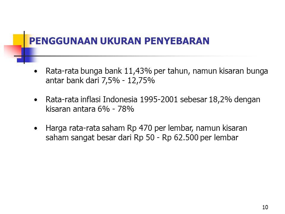 10 PENGGUNAAN UKURAN PENYEBARAN Rata-rata bunga bank 11,43% per tahun, namun kisaran bunga antar bank dari 7,5% - 12,75% Rata-rata inflasi Indonesia 1995-2001 sebesar 18,2% dengan kisaran antara 6% - 78% Harga rata-rata saham Rp 470 per lembar, namun kisaran saham sangat besar dari Rp 50 - Rp 62.500 per lembar