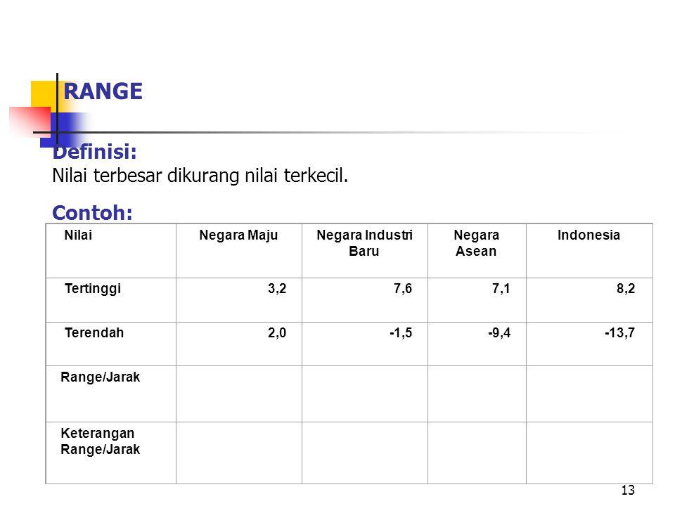 13 RANGE Definisi: Nilai terbesar dikurang nilai terkecil. Contoh: NilaiNegara MajuNegara Industri Baru Negara Asean Indonesia Tertinggi3,27,67,18,2 T