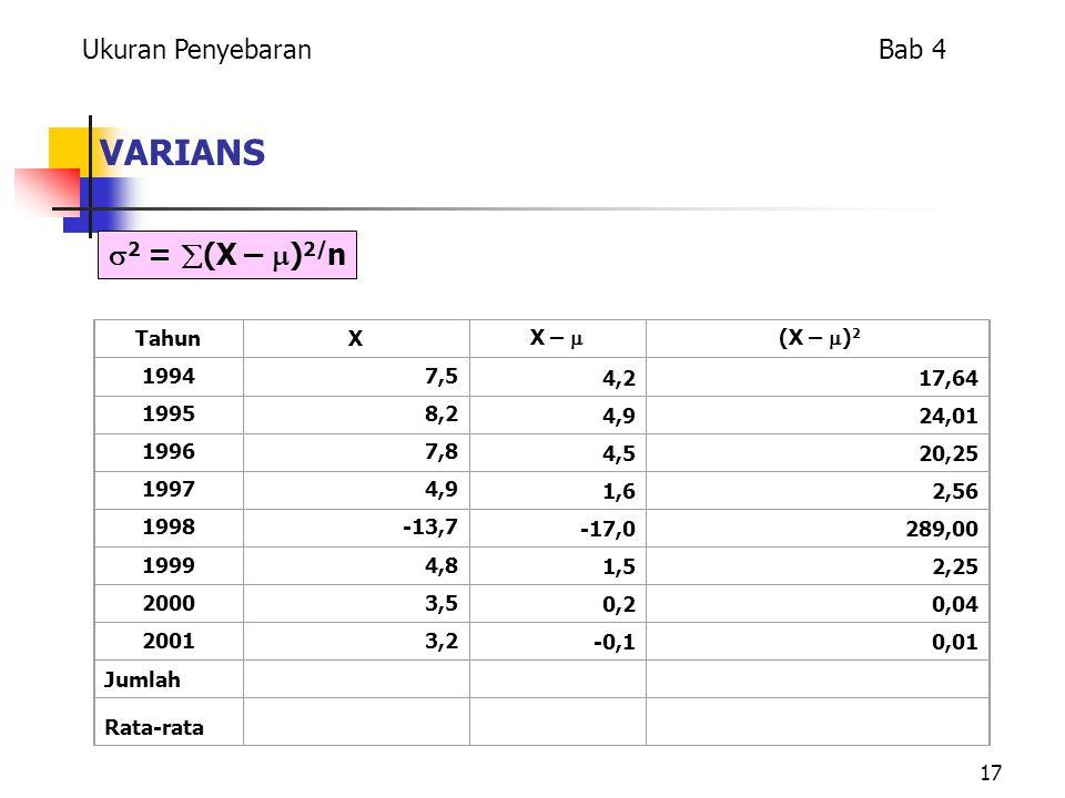 17 VARIANS TahunX X –  (X –  ) 2 19947,5 4,217,64 19958,2 4,924,01 19967,8 4,520,25 19974,9 1,62,56 1998-13,7 -17,0289,00 19994,8 1,52,25 20003,5 0,20,04 20013,2 -0,10,01 Jumlah Rata-rata  2 =  (X –  ) 2/ n Ukuran Penyebaran Bab 4