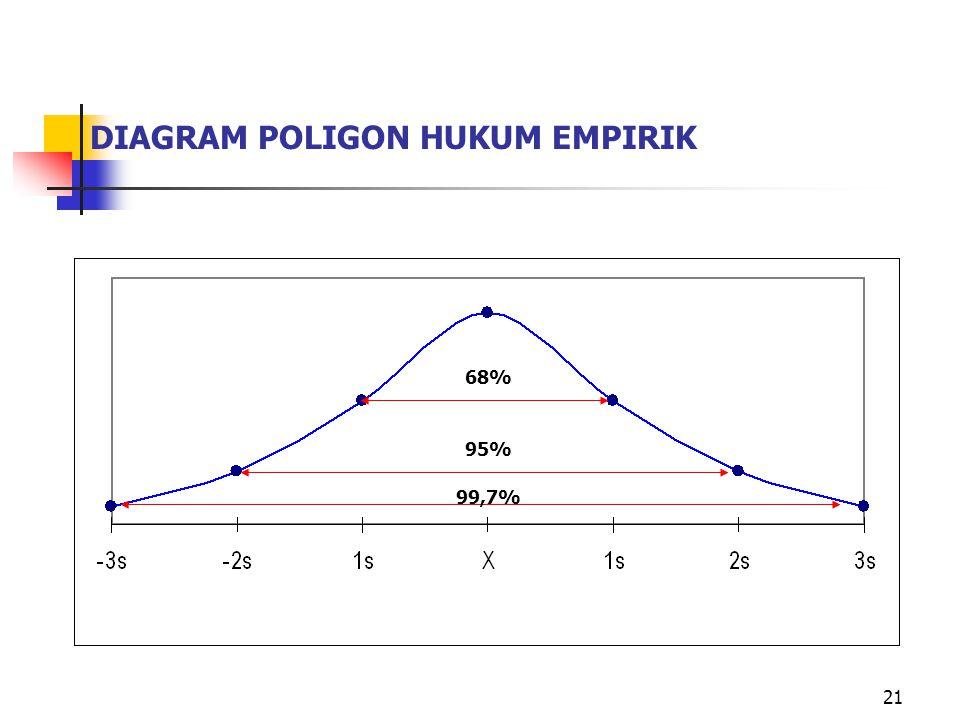 21 DIAGRAM POLIGON HUKUM EMPIRIK 68% 99,7% 95%