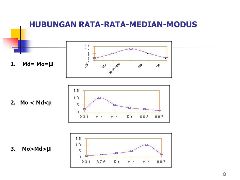 8 HUBUNGAN RATA-RATA-MEDIAN-MODUS 1.Md= Mo= µ 2. Mo < Md<µ 3. Mo>Md> µ