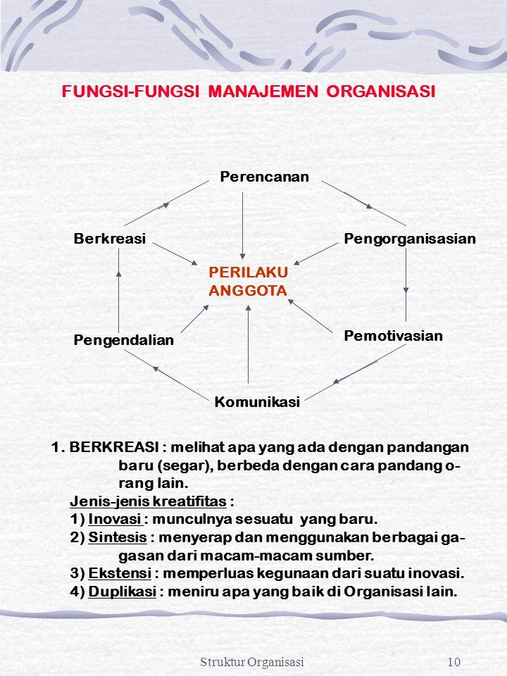 Struktur Organisasi10 FUNGSI-FUNGSI MANAJEMEN ORGANISASI PERILAKU ANGGOTA Perencanan Pengorganisasian Pemotivasian Komunikasi Pengendalian Berkreasi 1