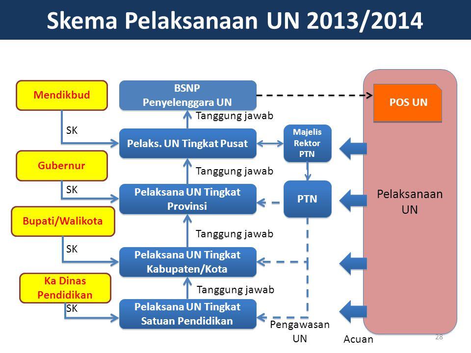 Pelaksanaan UN Pelaks. UN Tingkat Pusat Pelaksana UN Tingkat Provinsi Pelaksana UN Tingkat Kabupaten/Kota BSNP Penyelenggara UN BSNP Penyelenggara UN