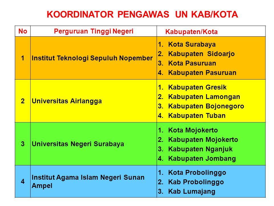 KOORDINATOR PENGAWAS UN KAB/KOTA NoPerguruan Tinggi Negeri Kabupaten/Kota 1Institut Teknologi Sepuluh Nopember 1. Kota Surabaya 2. Kabupaten Sidoarjo