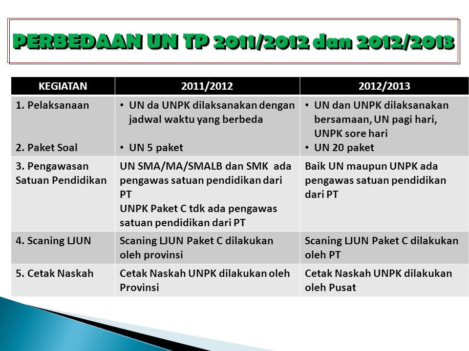 KEGIATAN2011/20122012/2013 1. Pelaksanaan 2.