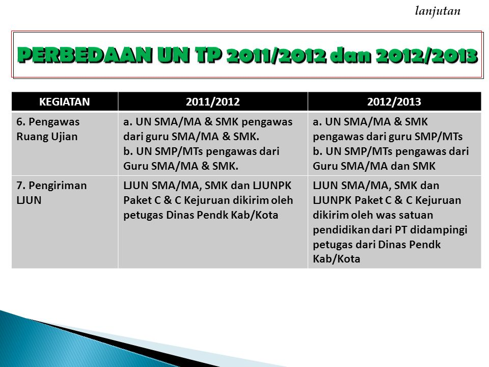 KEGIATAN2011/20122012/2013 6. Pengawas Ruang Ujian a.