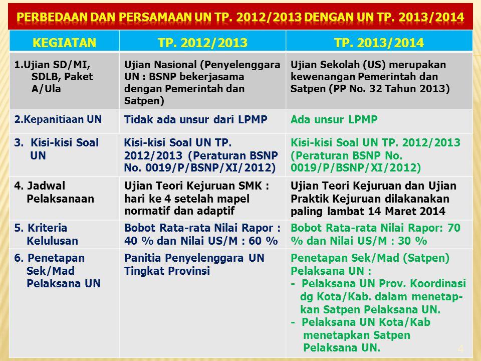 KEGIATANTP. 2012/2013TP. 2013/2014 1.Ujian SD/MI, SDLB, Paket A/Ula Ujian Nasional (Penyelenggara UN : BSNP bekerjasama dengan Pemerintah dan Satpen)