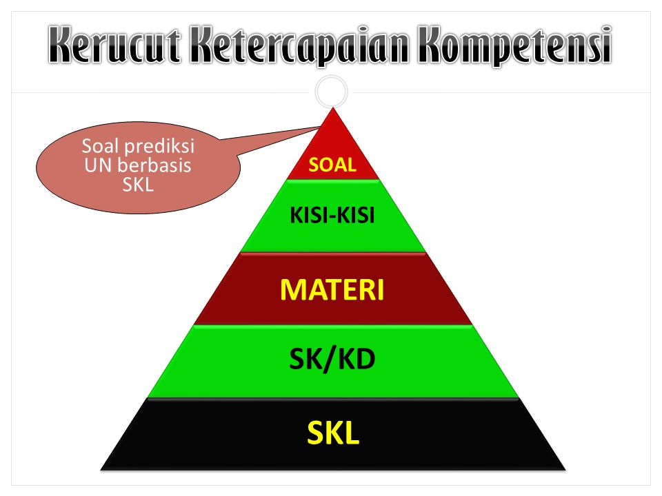Soal prediksi UN berbasis SKL SOAL KISI-KISI MATERI SK/KD SKL