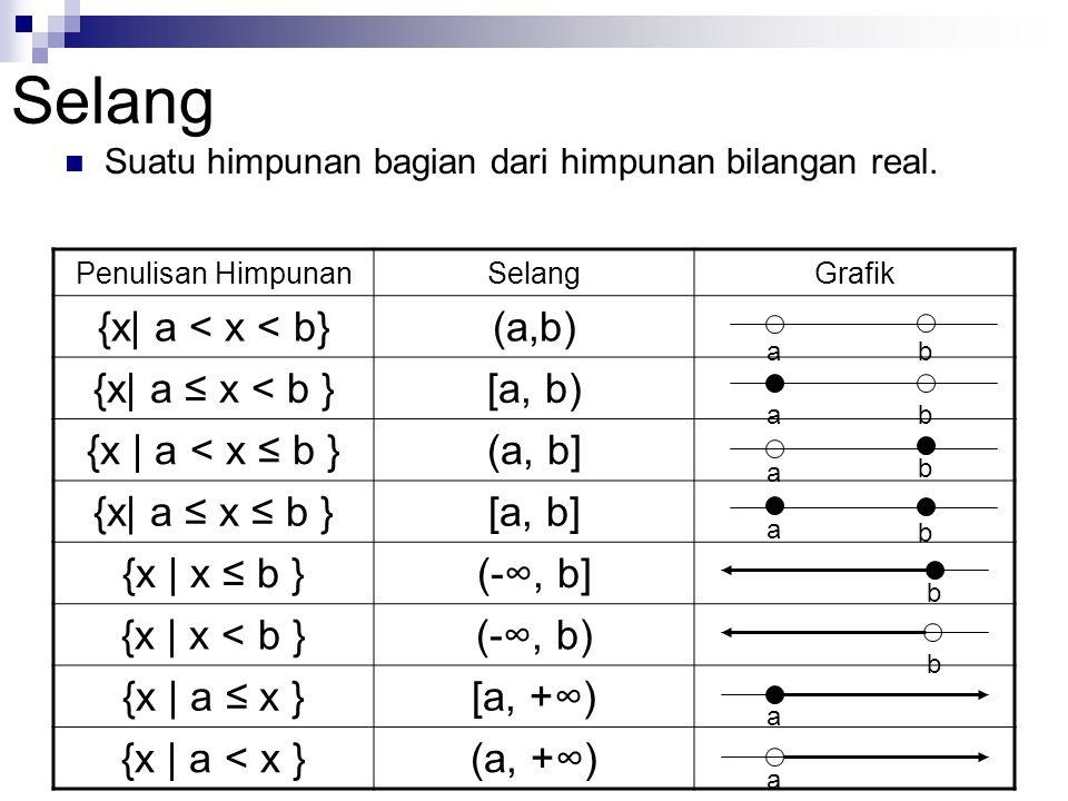 Selang Suatu himpunan bagian dari himpunan bilangan real. Penulisan HimpunanSelangGrafik {x| a < x < b}(a,b) {x| a ≤ x < b }[a, b) {x | a < x ≤ b }(a,