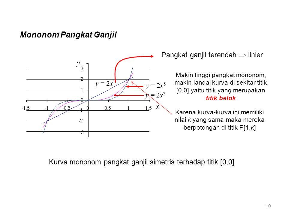 Mononom Pangkat Ganjil -3 -2 0 1 2 3 -1.5-0.500.511.5 y = 2x y = 2x 5 y = 2x 3 y x Pangkat ganjil terendah  linier Karena kurva-kurva ini memiliki nilai k yang sama maka mereka berpotongan di titik P[1,k] Makin tinggi pangkat mononom, makin landai kurva di sekitar titik [0,0] yaitu titik yang merupakan titik belok Kurva mononom pangkat ganjil simetris terhadap titik [0,0] 10