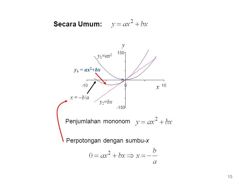 15 y1=ax2y1=ax2 y4 = ax2+bxy4 = ax2+bx y2=bxy2=bx x =  b/a y -150 0 150 0 x -10 10 Penjumlahan mononom Perpotongan dengan sumbu-x Secara Umum: