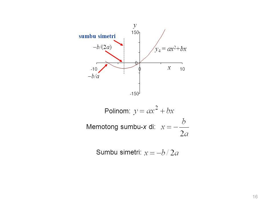 17 y 4 = ax 2 +bx x y -150 0 150 -100 sumbu simetri y 5 = ax 2 +bx+c 10 Penambahan komponen y 3 = c memberikan: Koordinat titik puncak: Pergeseran ke arah sumbu-y positif