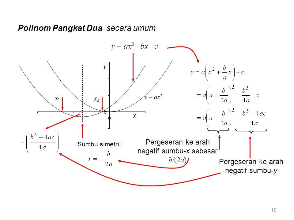 y = ax 2 +bx +c y = ax 2 y x 0 0 Polinom Pangkat Dua secara umum x2x2 x1x1 Sumbu simetri: Pergeseran ke arah negatif sumbu-x sebesar b/(2a) Pergeseran ke arah negatif sumbu-y 18