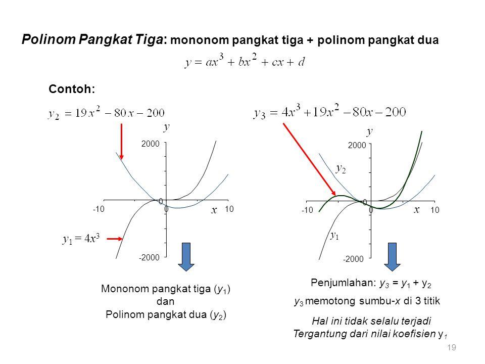 2000 -1010 y2y2 y1y1 y 3 = y 1 + y 2 -2000 Kasus: a kurang positif Penurunan kurva y 1 di daerah x negatif tidak terlalu tajam Kurva terlihat hanya memotong sumbu-x di 2 titik Titik potong ke-3 jauh di sumbu-x negatif -2000 2000 -1015 y1y1 y2y2 y 3 = y 1 +y 2 Kasus: a terlalu positif Penurunan y 1 di daerah negatif sangat tajam Tak ada titik potong dengan sumbu di daerah x negatif Hanya ada satu titik potong di x positif 20