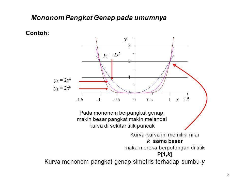 Mononom Pangkat Genap pada umumnya Pada mononom berpangkat genap, makin besar pangkat makin melandai kurva di sekitar titik puncak Kurva-kurva ini memiliki nilai k sama besar maka mereka berpotongan di titik P[1,k] 8 Contoh: Kurva mononom pangkat genap simetris terhadap sumbu-y