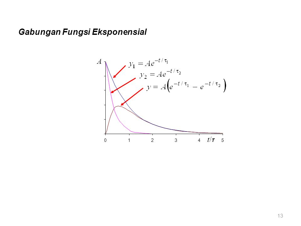 Gabungan Fungsi Eksponensial t/t/ A 012345 13