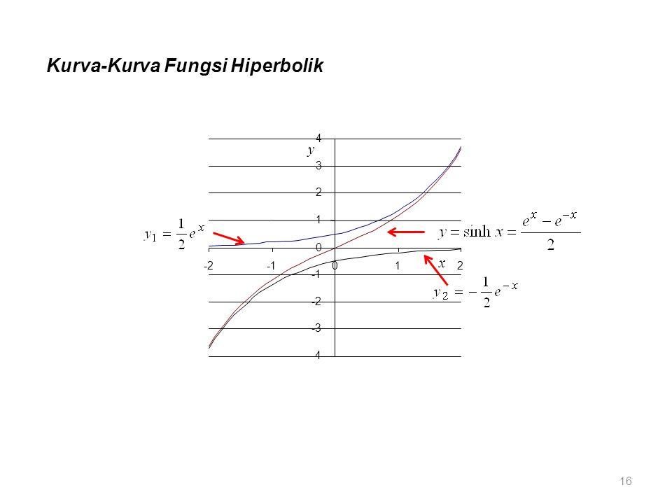Kurva-Kurva Fungsi Hiperbolik x y -4 -3 -2 0 1 2 3 4 -2012 16
