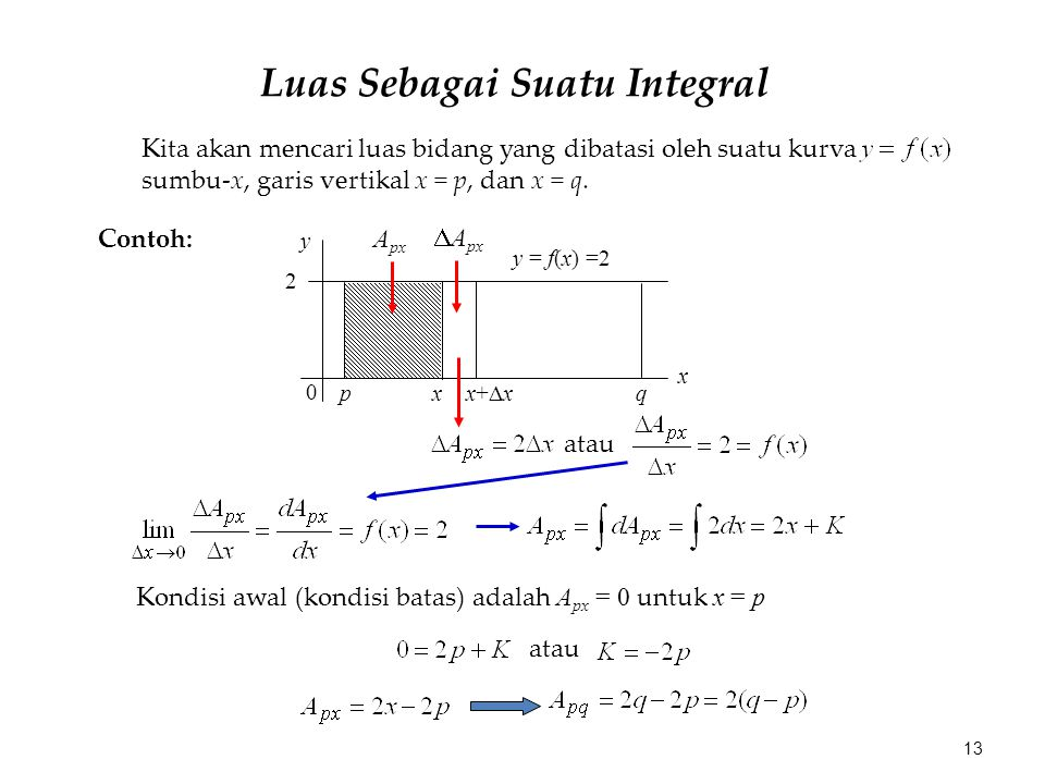 Luas Sebagai Suatu Integral Kita akan mencari luas bidang yang dibatasi oleh suatu kurva sumbu-x, garis vertikal x = p, dan x = q.