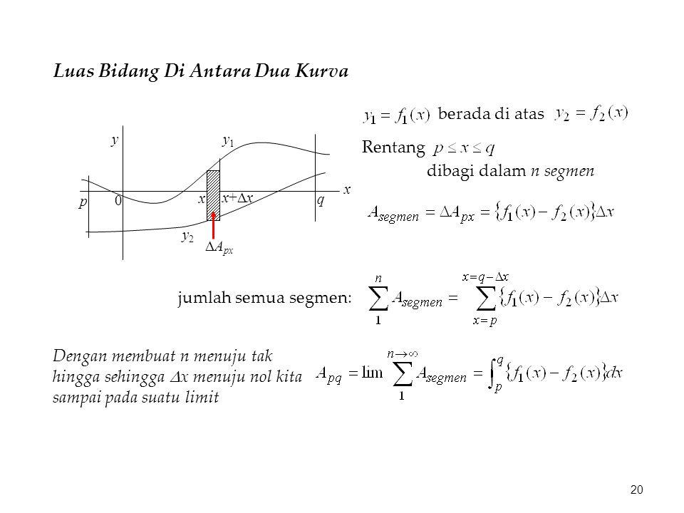 Luas Bidang Di Antara Dua Kurva berada di atas p q y x 0 y1y1 y2y2 x x+xx+x  A px Rentang dibagi dalam n segmen jumlah semua segmen: Dengan membuat n menuju tak hingga sehingga  x menuju nol kita sampai pada suatu limit 20