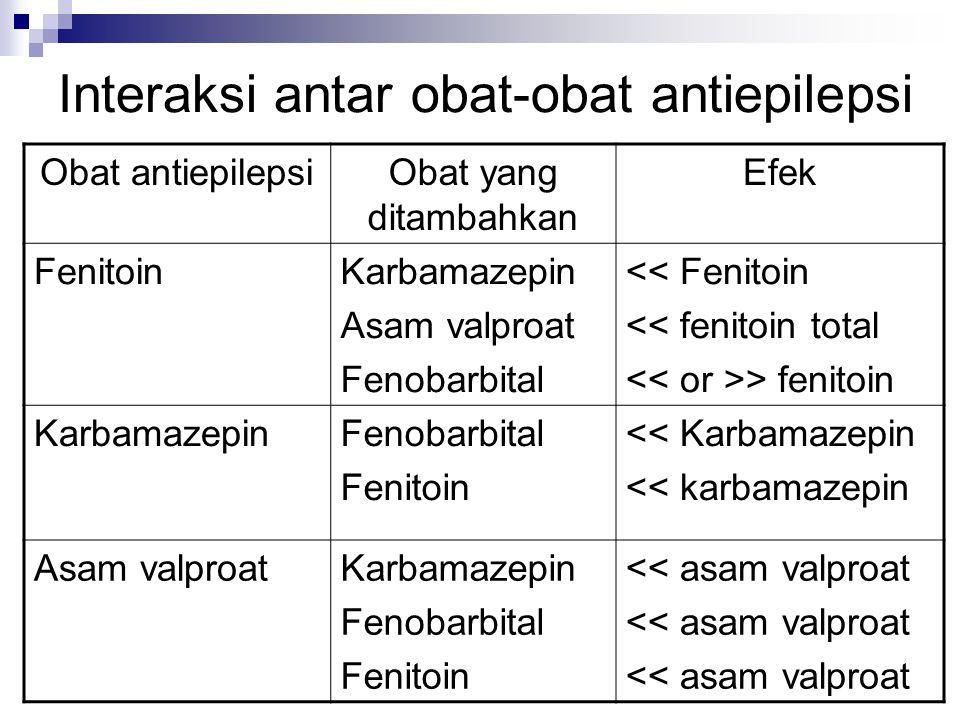 Interaksi antar obat-obat antiepilepsi Obat antiepilepsiObat yang ditambahkan Efek FenitoinKarbamazepin Asam valproat Fenobarbital << Fenitoin << fenitoin total > fenitoin KarbamazepinFenobarbital Fenitoin << Karbamazepin << karbamazepin Asam valproatKarbamazepin Fenobarbital Fenitoin << asam valproat