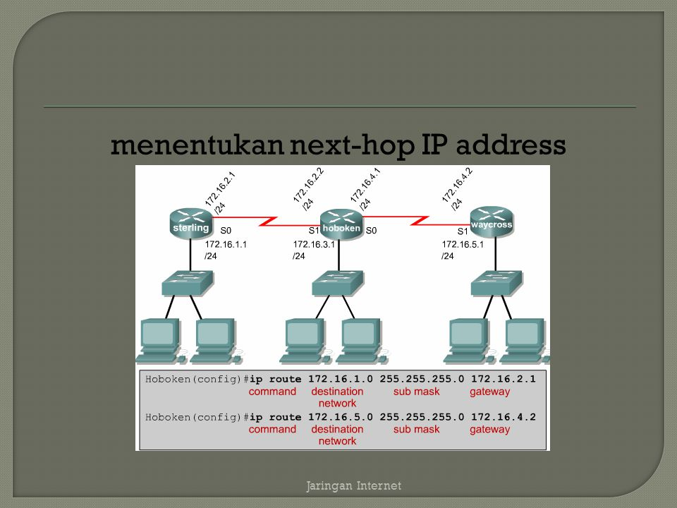 menentukan next-hop IP address Jaringan Internet