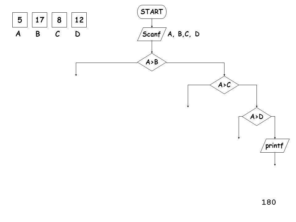 START Scanf printf A, B,C, D A>B A>C A>D 517812 A BCD 180