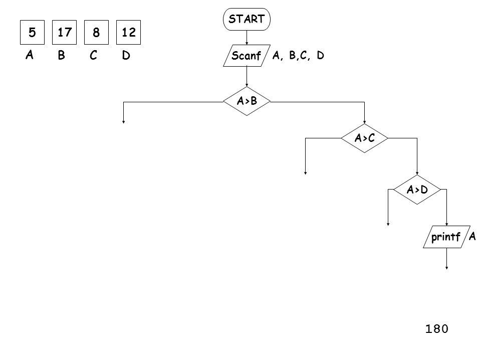 START Scanf printf A, B,C, D A>B A>C A A>D 517812 A BCD 180