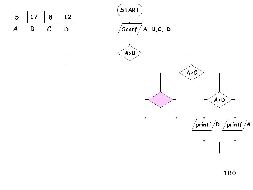 START Scanf printf A, B,C, D printf A>B A>C A A>D D 517812 A BCD 180