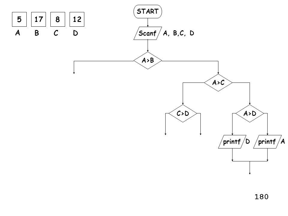 START Scanf printf A, B,C, D printf A>B A>C A A>DC>D D 517812 A BCD 180