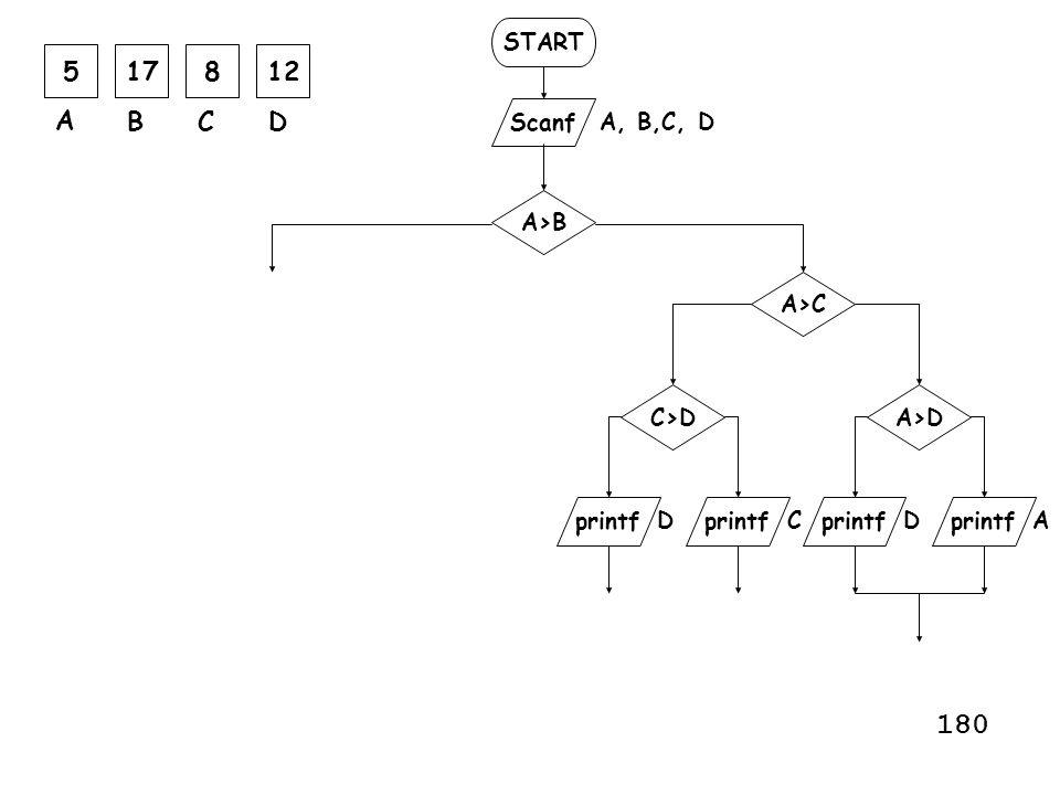 START Scanf printf A, B,C, D printf A>B A>C AC A>D printf C>D DD 517812 A BCD 180