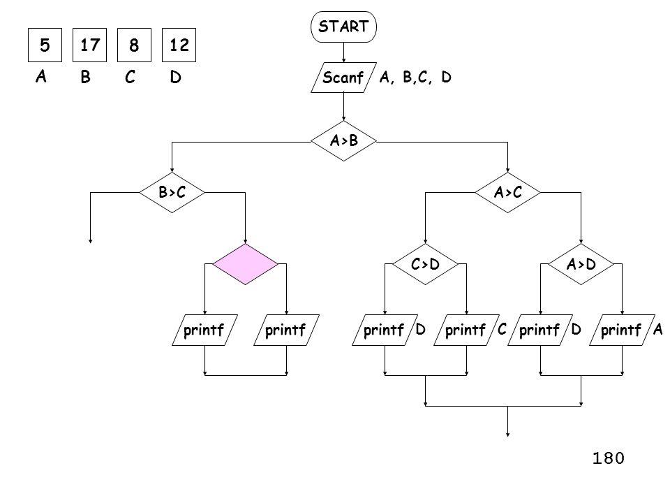 START Scanf printf A, B,C, D printf A>B A>C AC A>D printf C>D DD 517812 A BCD printf B>C 180