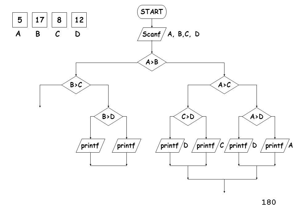 START Scanf printf A, B,C, D printf A>B A>C AC A>D printf C>D DD 517812 A BCD printf B>C B>D 180