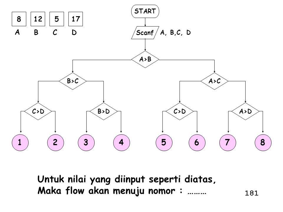 START Scanf A, B,C, D A>B A>C A>DC>D B>C B>DC>D 812517 A BCD 12345678 Untuk nilai yang diinput seperti diatas, Maka flow akan menuju nomor : ……… 181
