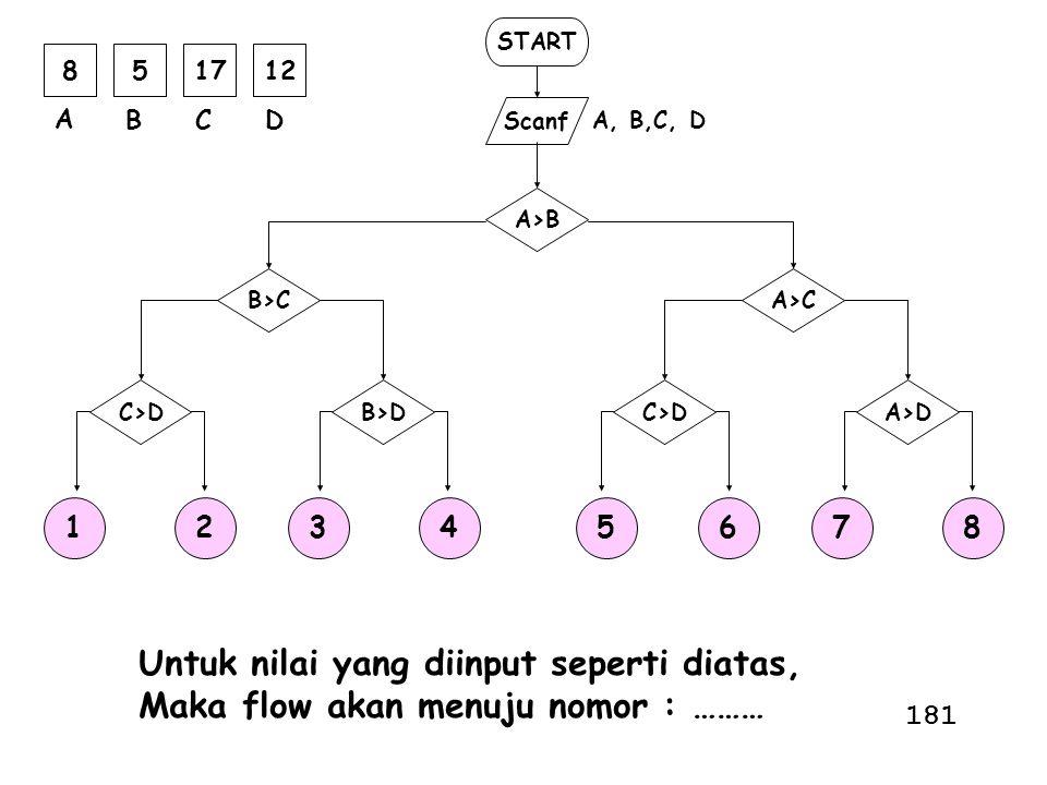 START Scanf A, B,C, D A>B A>C A>DC>D B>C B>DC>D 851712 A BCD 12345678 Untuk nilai yang diinput seperti diatas, Maka flow akan menuju nomor : ……… 181