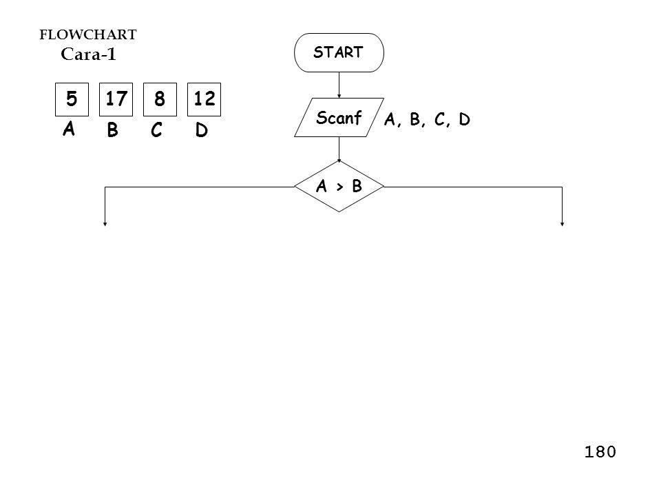 START Scanf A, B,C, D A>B A>C A>DC>D B>C B>DC>D 517128 A BCD 12345678 Untuk nilai yang diinput seperti diatas, Maka flow akan menuju nomor : ……… 181
