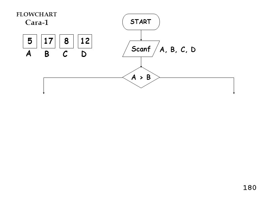 #include main() { int A,B,C,D; scanf( %i %i %i %i , &A); if(A > B) {if(A > C) {if(A > D) printf( %i , A); else printf( %i , D); } else {if(C > D) printf( %i , C); else printf( %i , D); } else - } START Scanf printf A, B,C, D printf A>B A>C AC A>D printf C>D DD 180 & 181