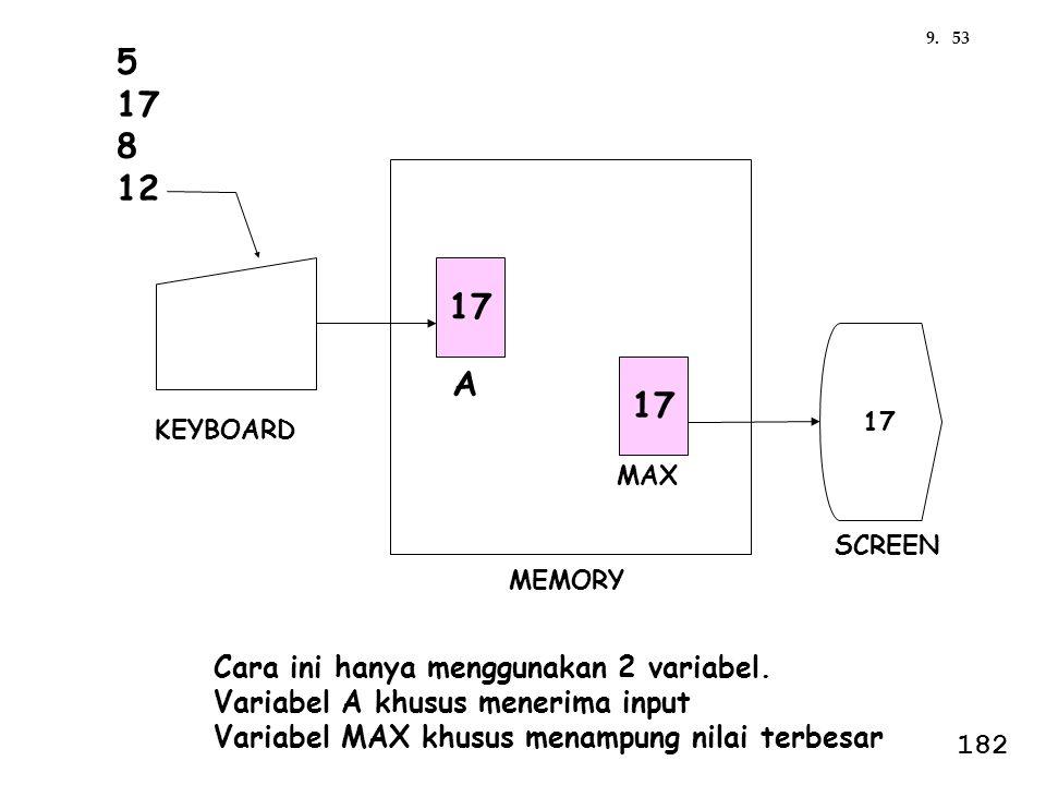 A 17 KEYBOARD SCREEN MEMORY 5 17 8 12 17 MAX Cara ini hanya menggunakan 2 variabel. Variabel A khusus menerima input Variabel MAX khusus menampung nil