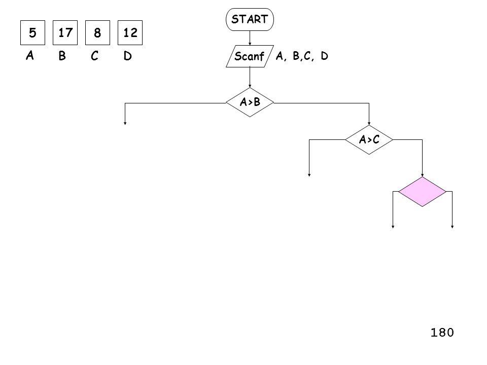 START Scanf A, B,C, D A>B A>C A>DC>D B>C B>DC>D 581217 A BCD 12345678 Untuk nilai yang diinput seperti diatas, Maka flow akan menuju nomor : ……… 181