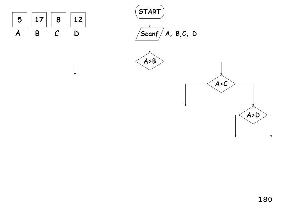 #include main() { int A, i, MAX; scanf( %i , &A); MAX = A; for (i=1; i <= 3 ; i=i+1) { scanf( %i , &A); if (A > MAX) MAX = A; } printf( %i , MAX); } Menginput 4 buah bilangan dan mencetak yang terbesar Instruksi for belum diterangkan penggunaannya disisni hanya dipinjam satu model penggunaan 183