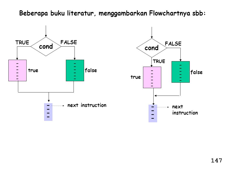 cond ------------ ------------ falsetrue -------- next instruction TRUE FALSE Beberapa buku literatur, menggambarkan Flowchartnya sbb: cond ----------