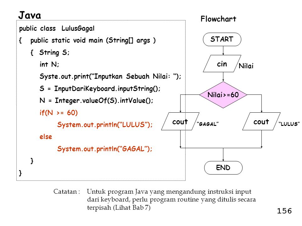 "START cin END Nilai Nilai>=60 cout ""LULUS""""GAGAL"" Flowchart public class LulusGagal { public static void main (String[] args ) { String S; int N; Syst"