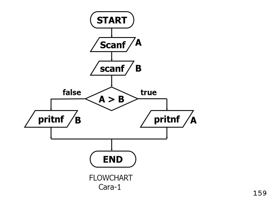 START Scanf scanf pritnf END A B A FLOWCHART Cara-1 B A > B falsetrue pritnf 159